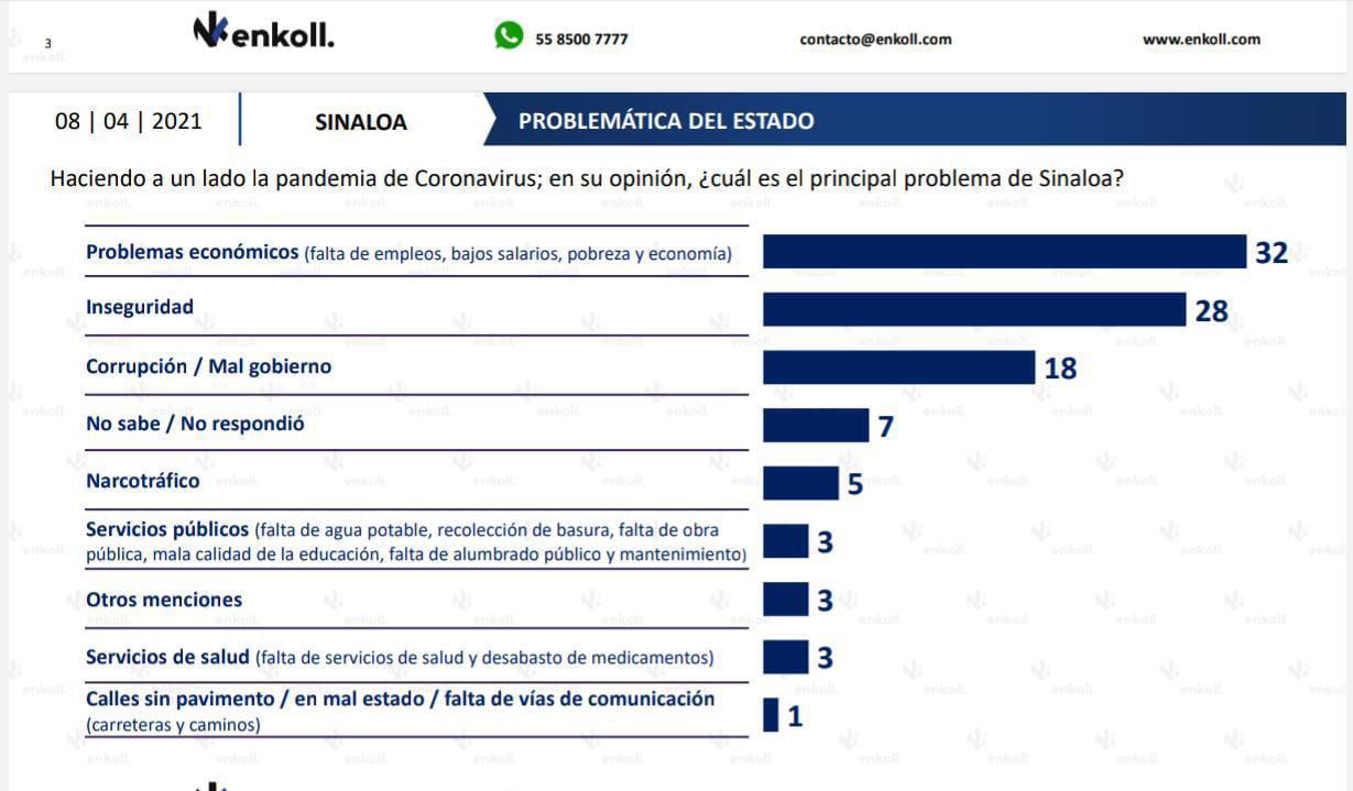$!Encuesta da 40% a Rocha Moya en preferencias electorales, por un 23% de Mario Zamora