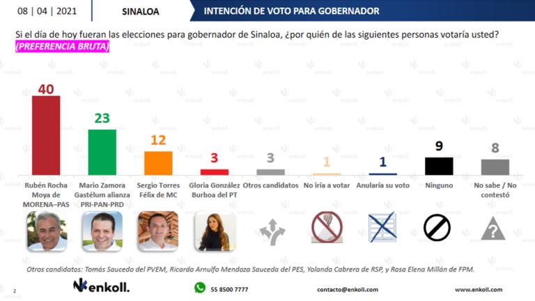 Encuesta da 40% a Rocha Moya en preferencias electorales, por un 23% de Mario Zamora