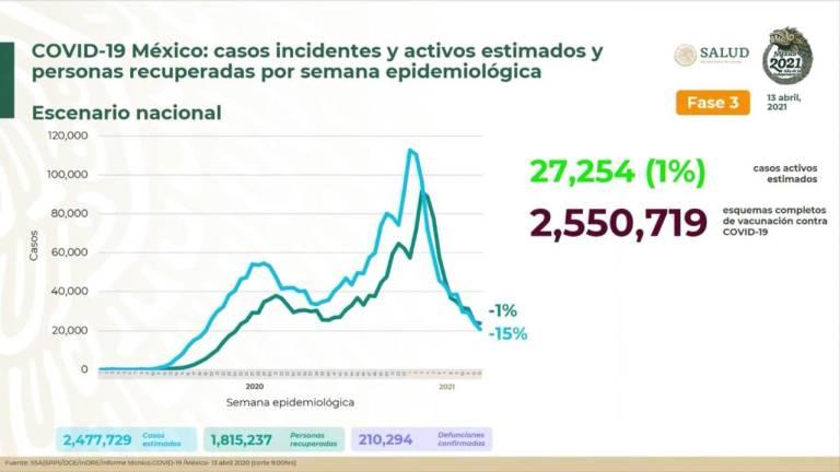 México supera las 210 mil muertes oficiales por Covid-19 hay 27 mil 254 casos activos